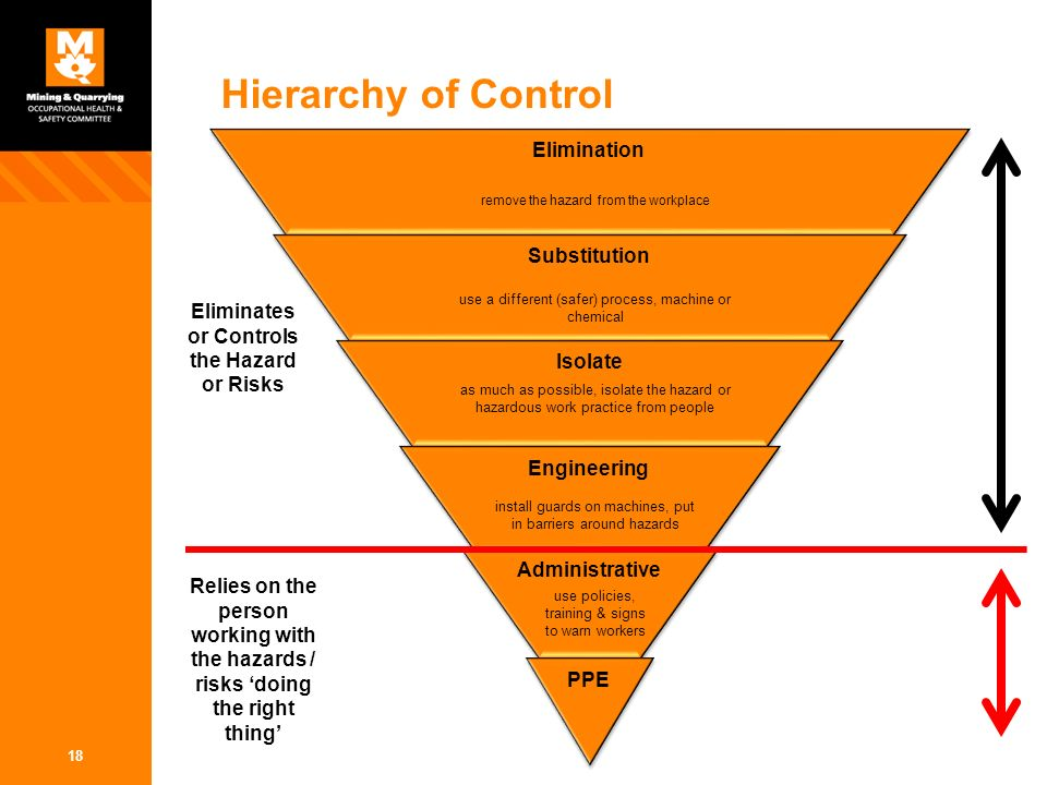 hierarchy of controls diagram choice image