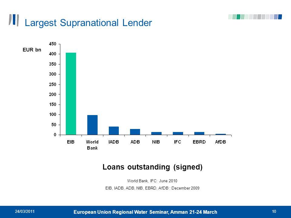 Largest Supranational Lender