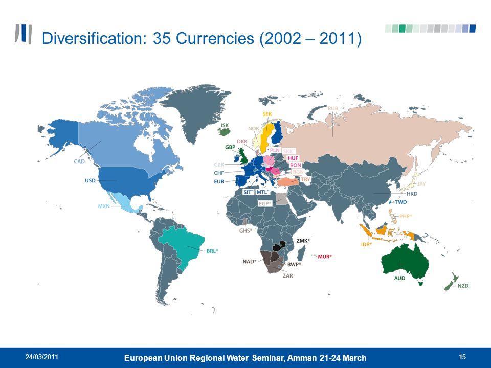 Diversification: 35 Currencies (2002 – 2011)