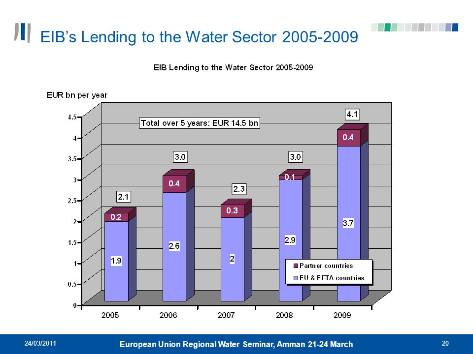 EIB's Lending to the Water Sector