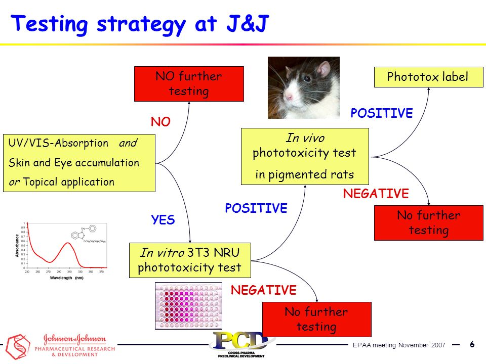 Testing strategy at J&J
