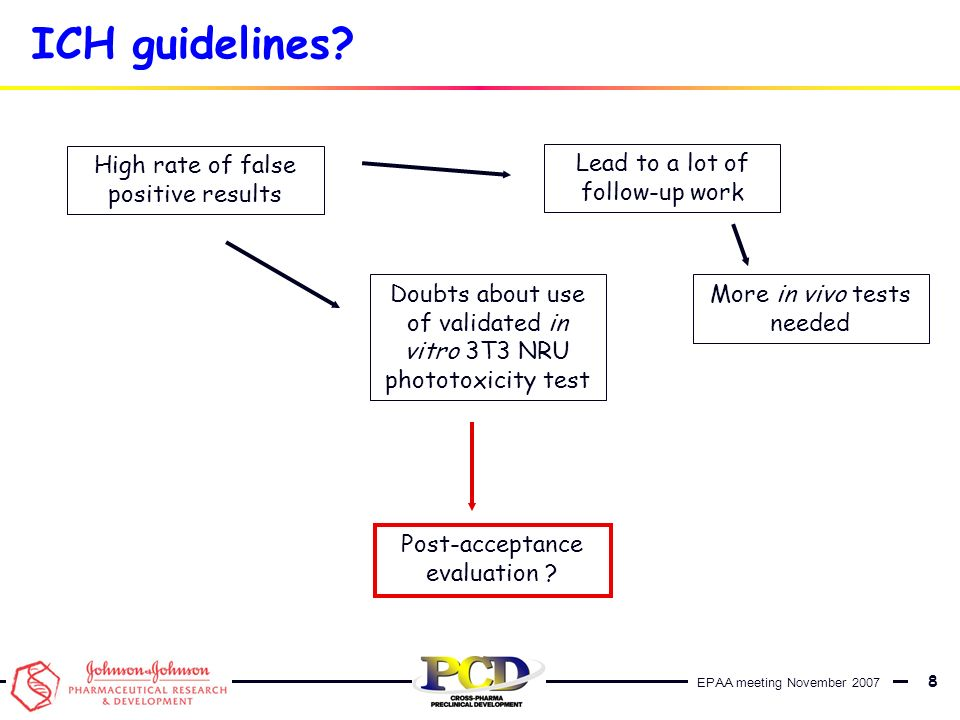 ICH guidelines High rate of false positive results