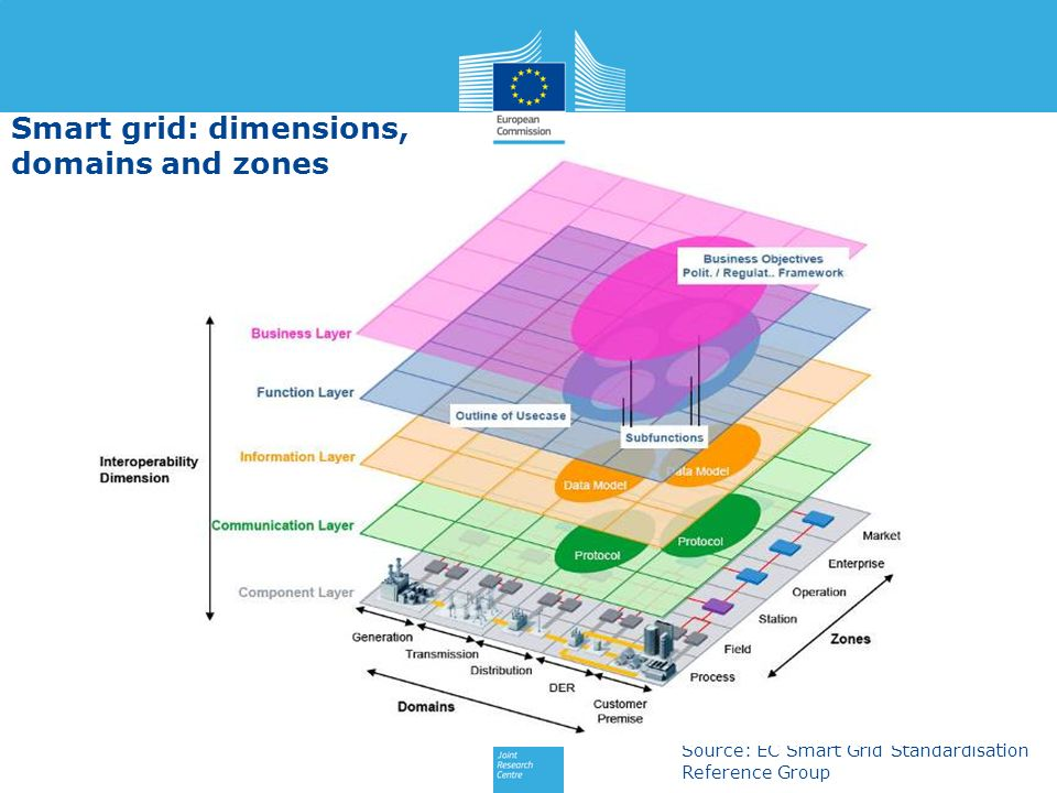 Smart grid: dimensions, domains and zones