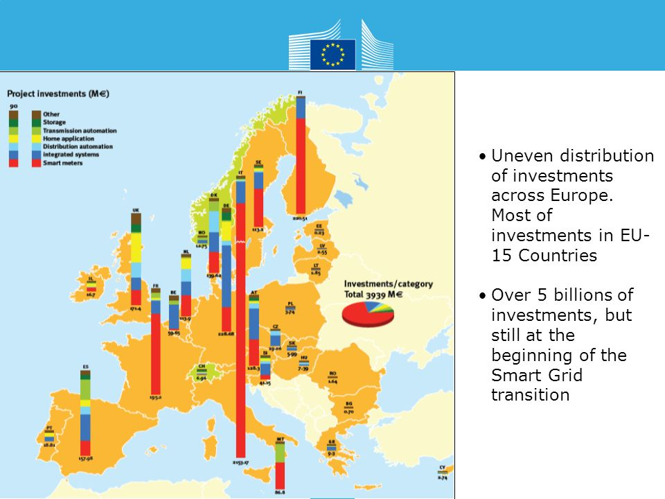 Uneven distribution of investments across Europe