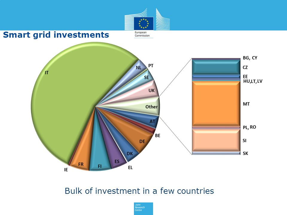 Bulk of investment in a few countries