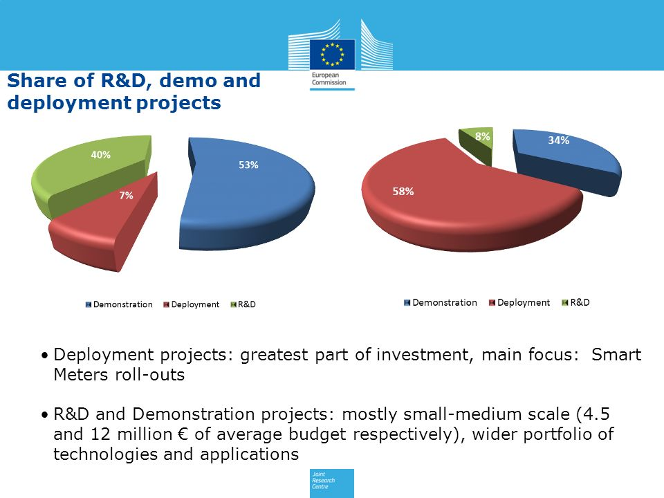Share of R&D, demo and deployment projects