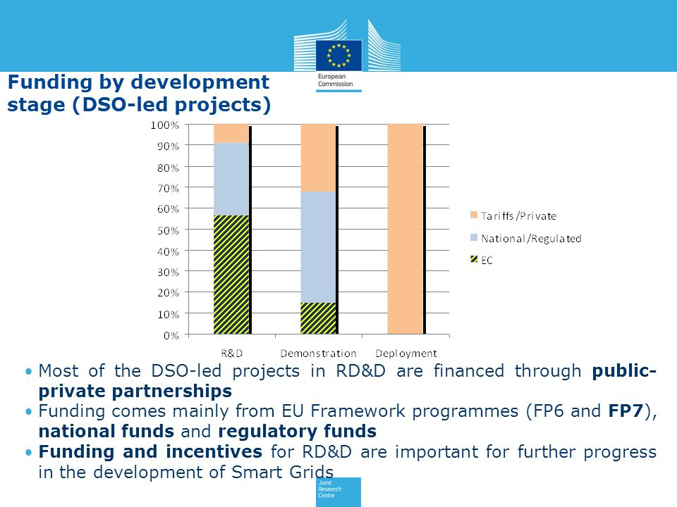 Funding by development stage (DSO-led projects)