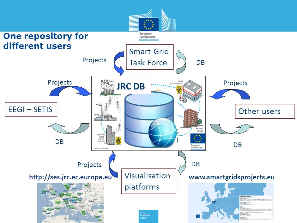 JRC DB Smart Grid Task Force EEGI – SETIS Other users