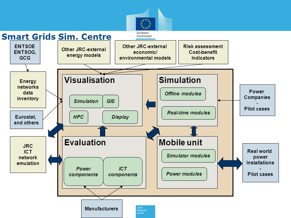 Smart Grids Sim. Centre Visualisation Simulation Evaluation