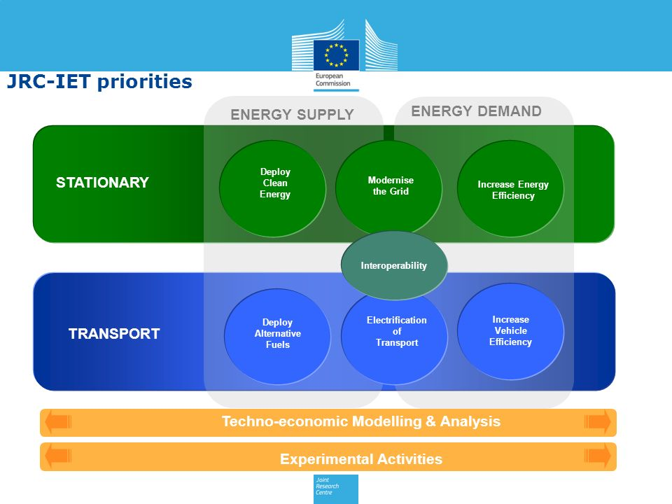 JRC-IET priorities ENERGY DEMAND ENERGY SUPPLY STATIONARY TRANSPORT