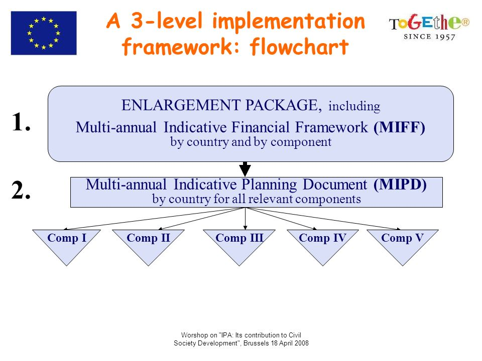 A 3-level implementation framework: flowchart