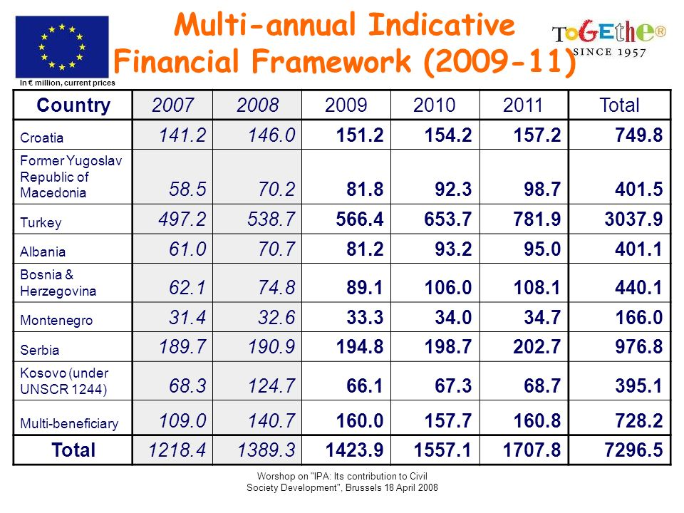 Multi-annual Indicative Financial Framework (2009-11)