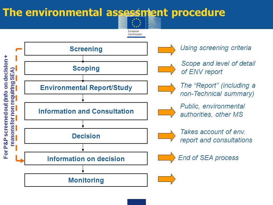 The environmental assessment procedure