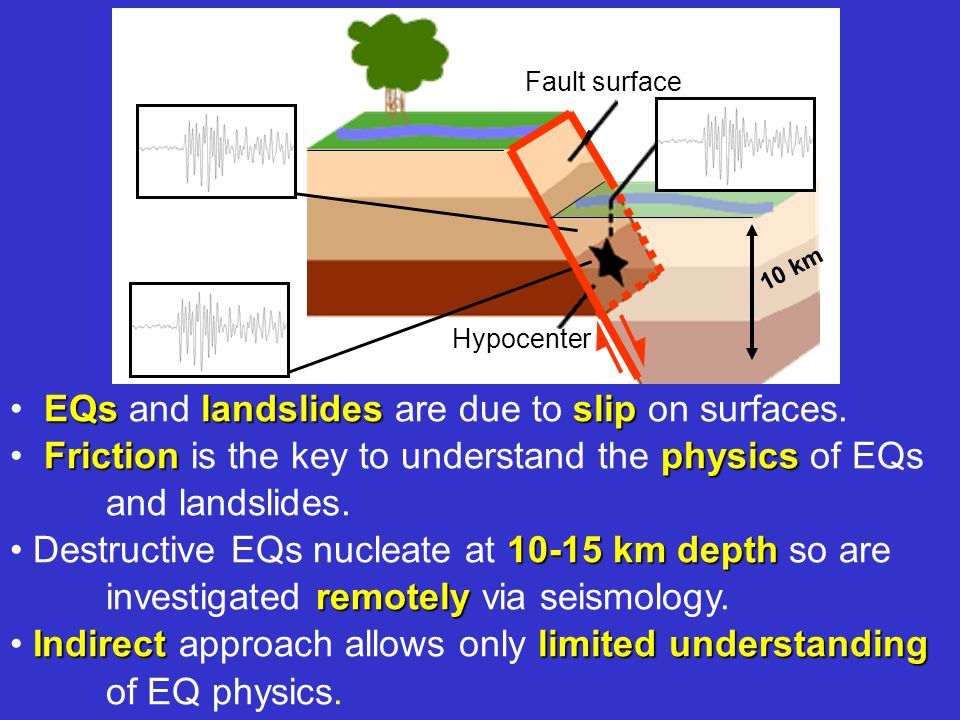 EQs and landslides are due to slip on surfaces.