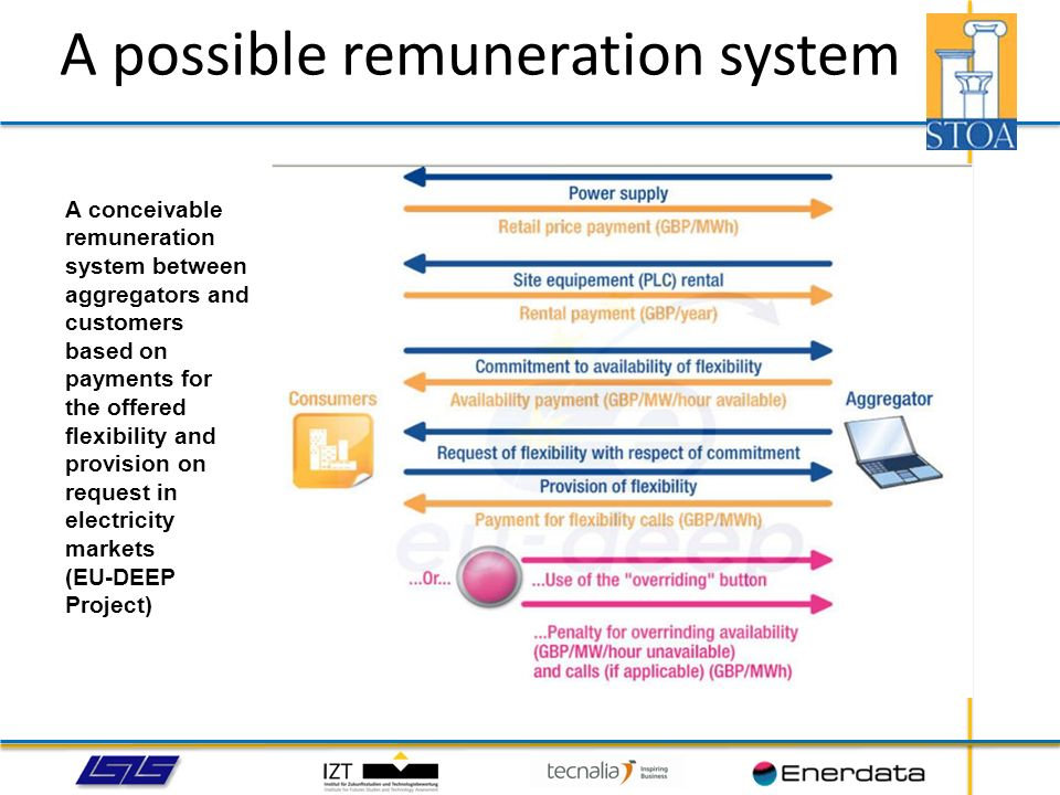 A possible remuneration system