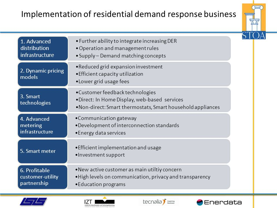 Implementation of residential demand response business