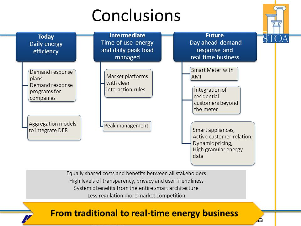 From traditional to real-time energy business