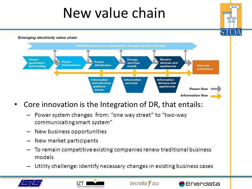 New value chain Core innovation is the Integration of DR, that entails: