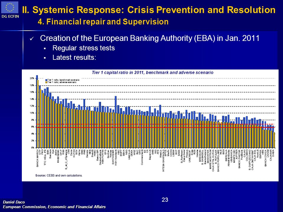 II. Systemic Response: Crisis Prevention and Resolution 4