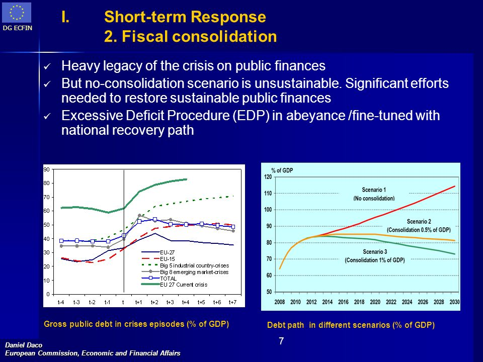 Short-term Response 2. Fiscal consolidation