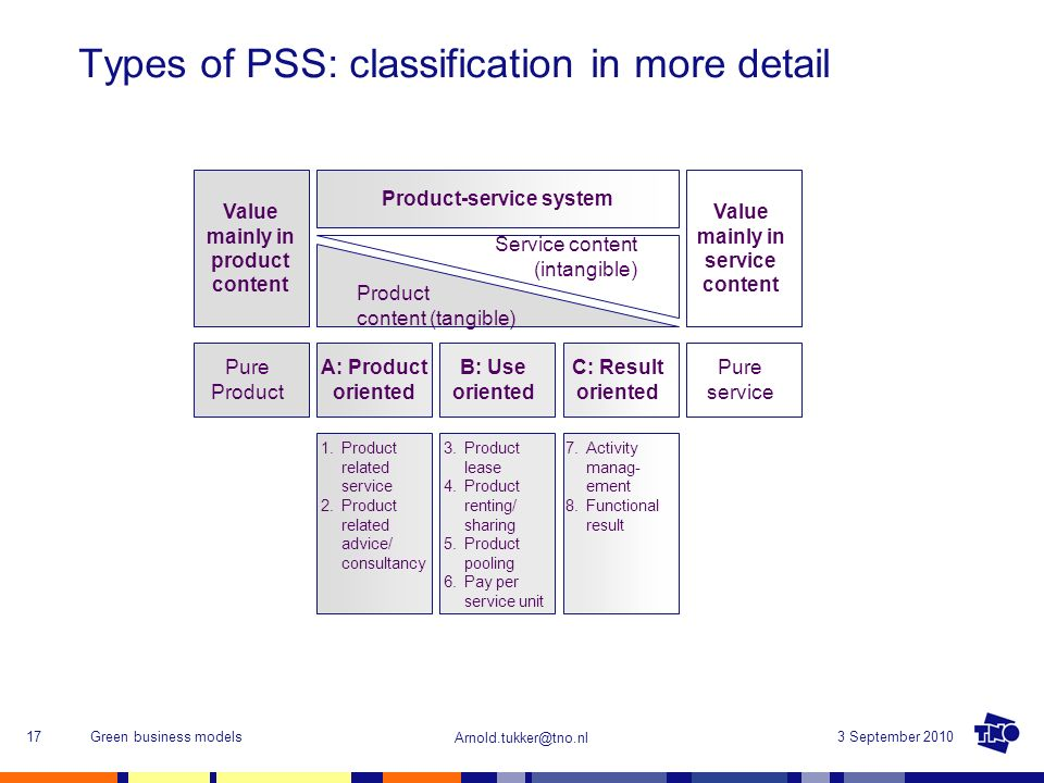 Types of PSS: classification in more detail