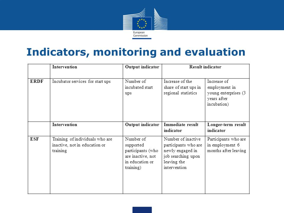 Indicators, monitoring and evaluation