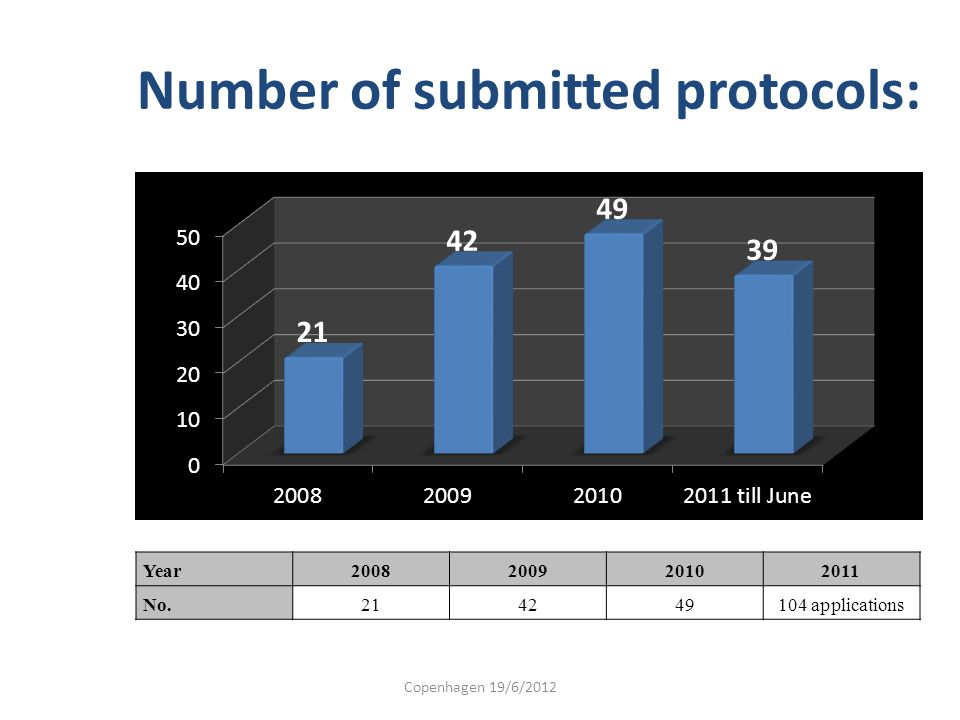 Number of submitted protocols: