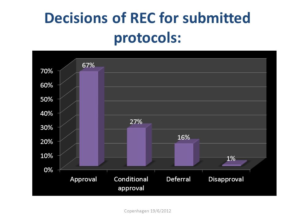 Decisions of REC for submitted protocols: