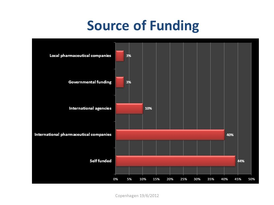 Source of Funding Copenhagen 19/6/2012