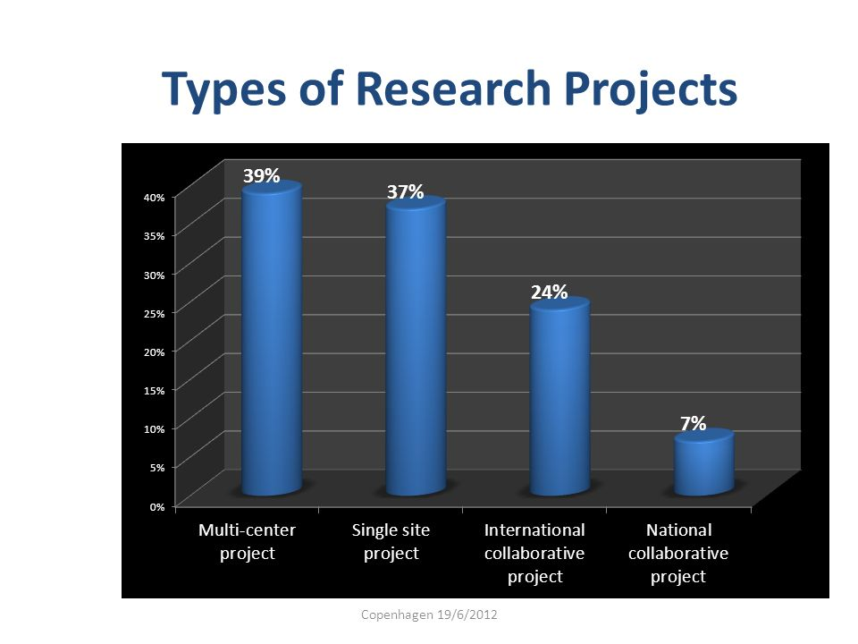 Types of Research Projects