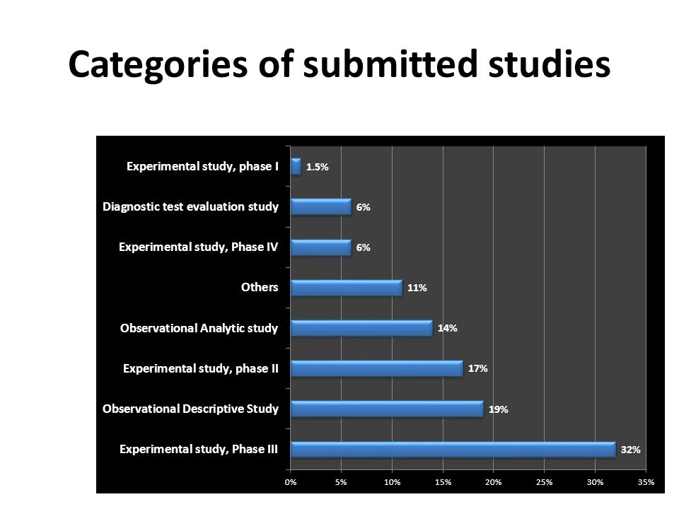 Categories of submitted studies