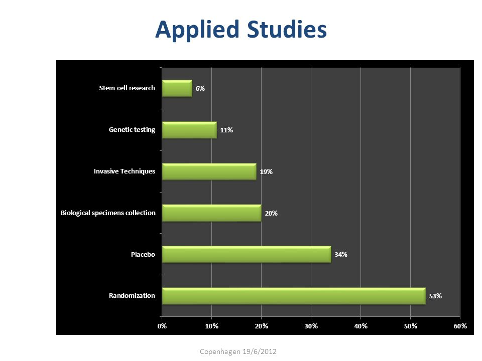 Applied Studies Copenhagen 19/6/2012
