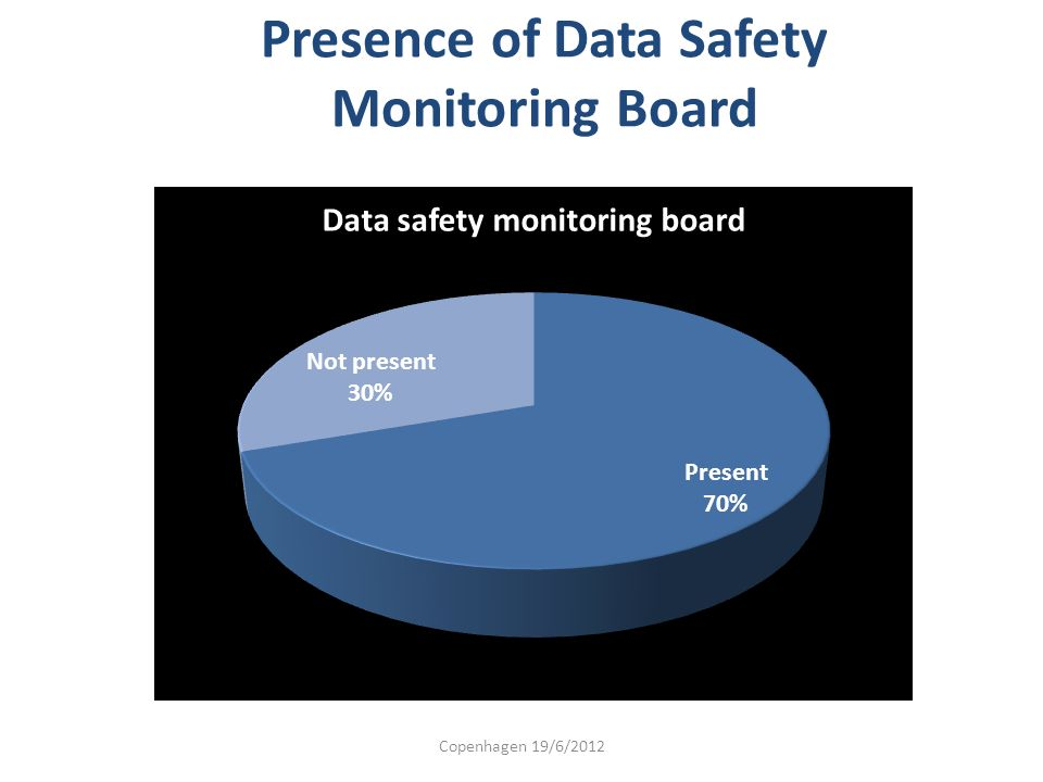Presence of Data Safety Monitoring Board