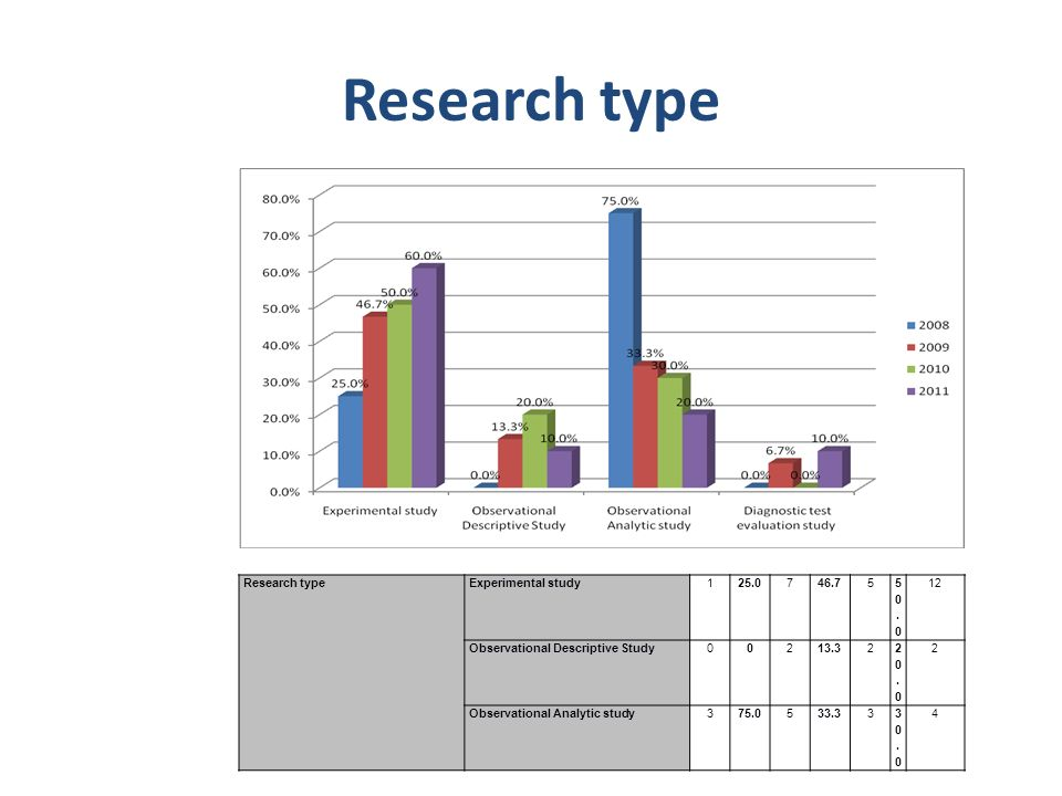 Research type Research type Experimental study 1 25.0 7 46.7 5 50.0 12