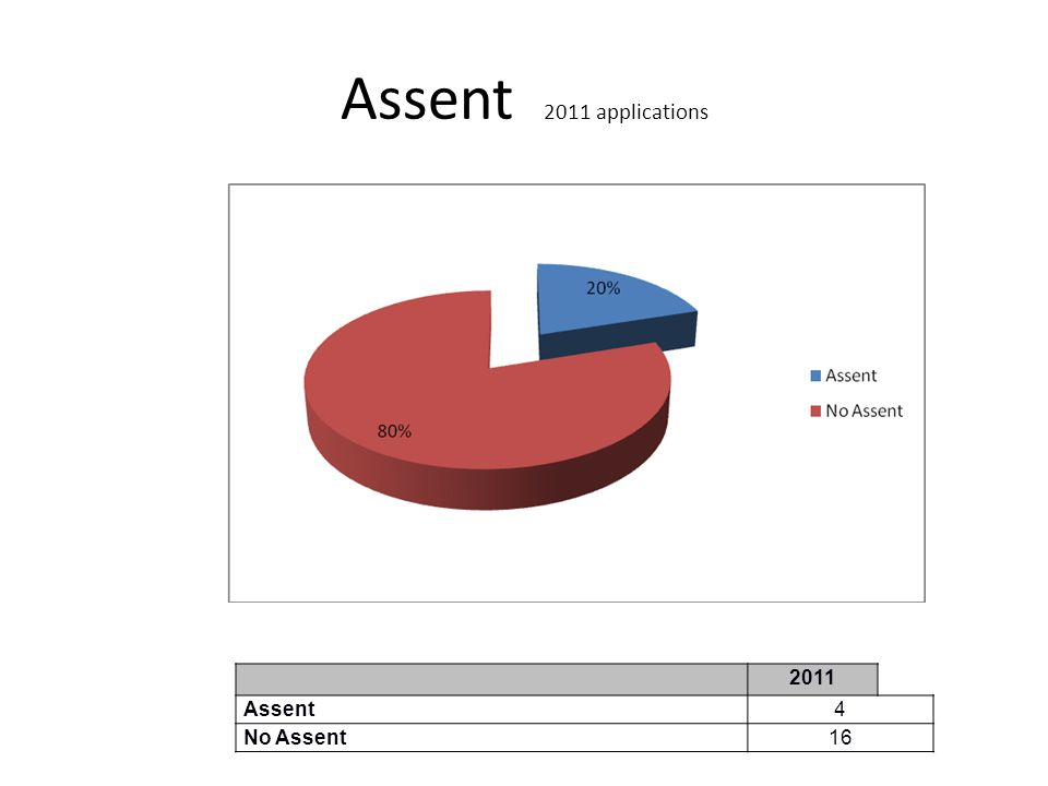 Assent 2011 applications 2011 Assent 4 No Assent 16