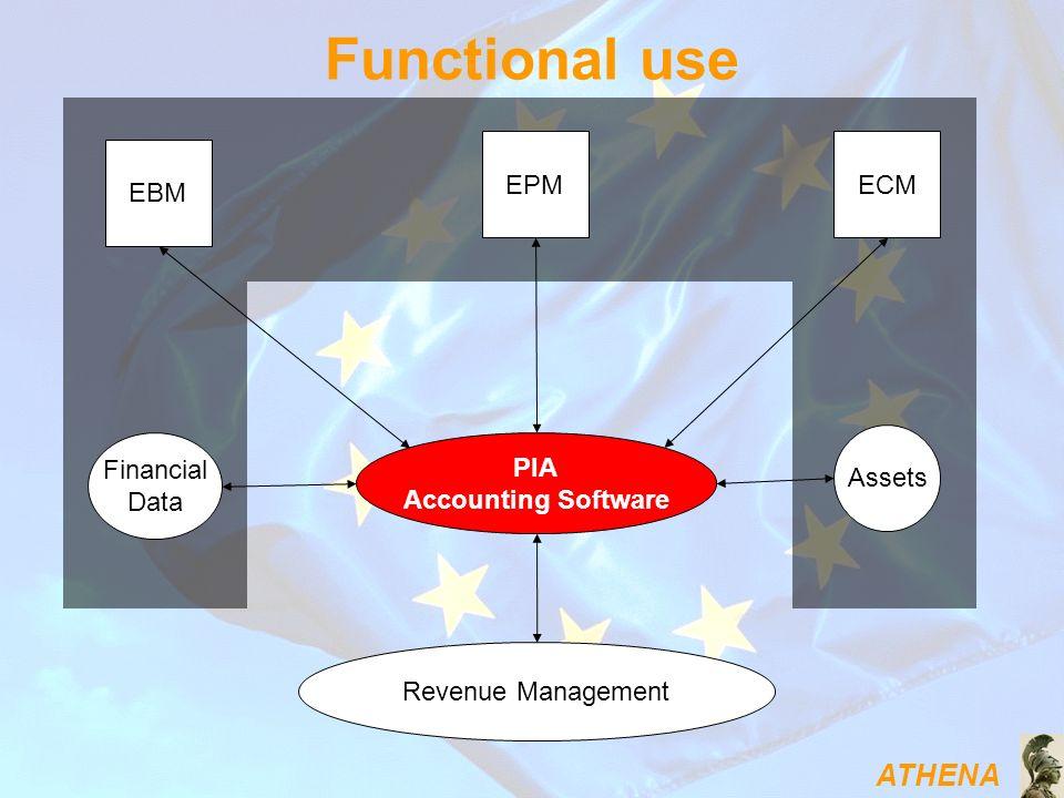 Functional use EPM ECM EBM Assets Financial Data PIA