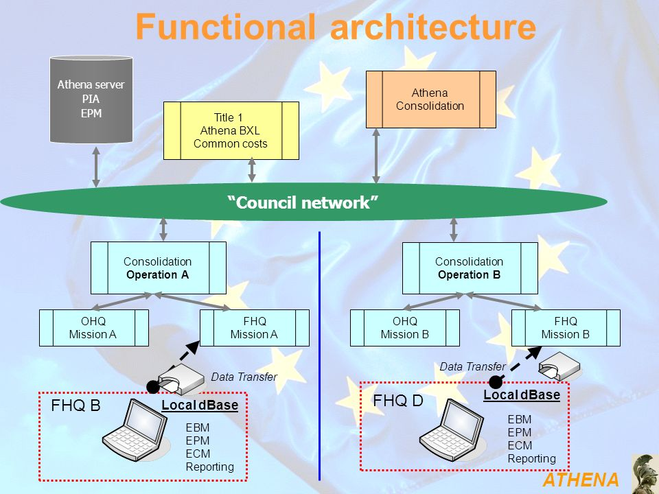Functional architecture
