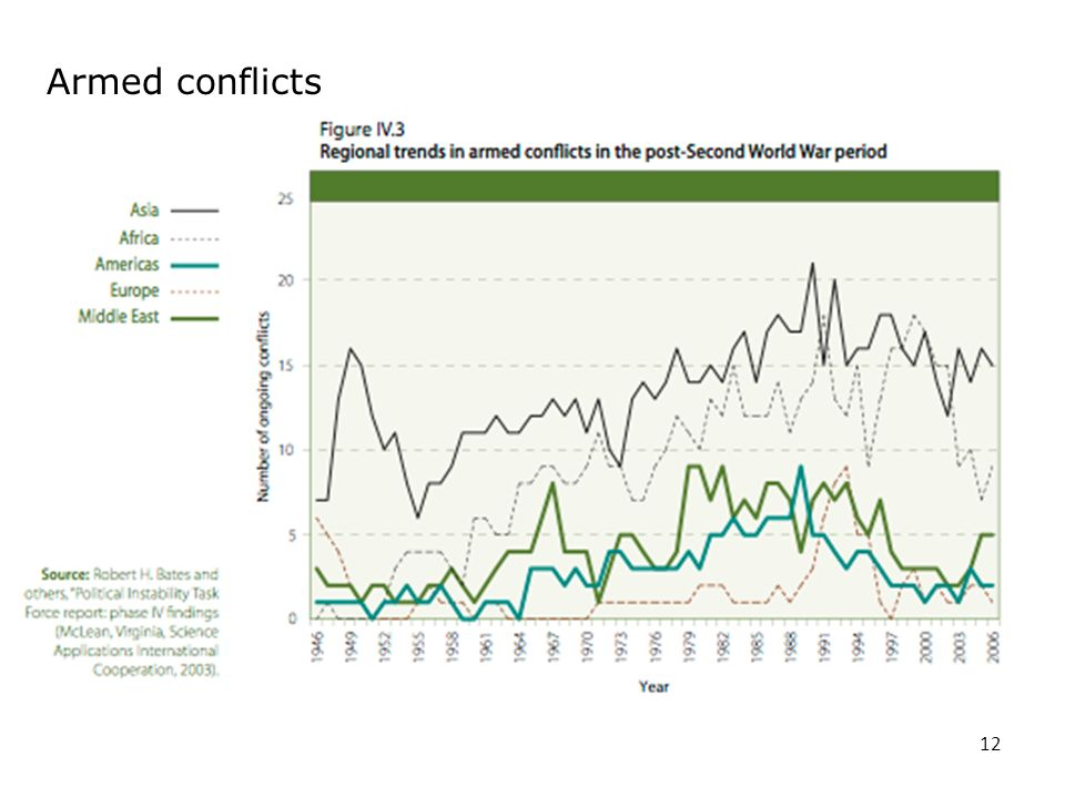 Armed conflicts 12