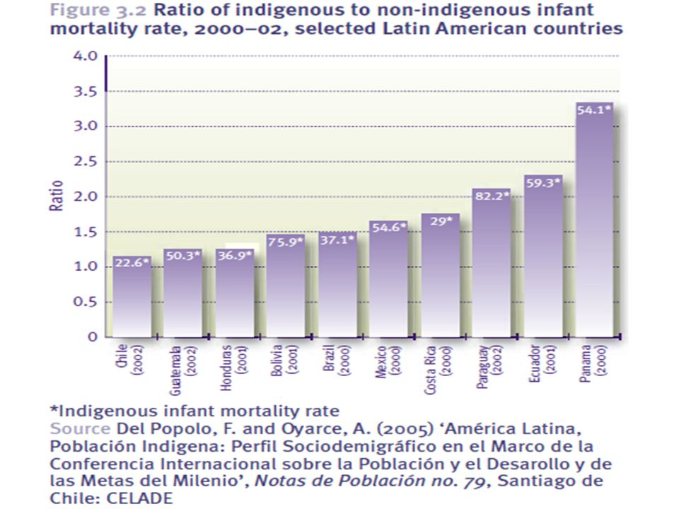 Social inequities within regions, here an example from Latin America: double to triple higher mortality of infants in indigenous communities than of babies born in the dominant communities, and more than double the ratio of infant mortality in indigenous communities in Panama as compared to Chile.