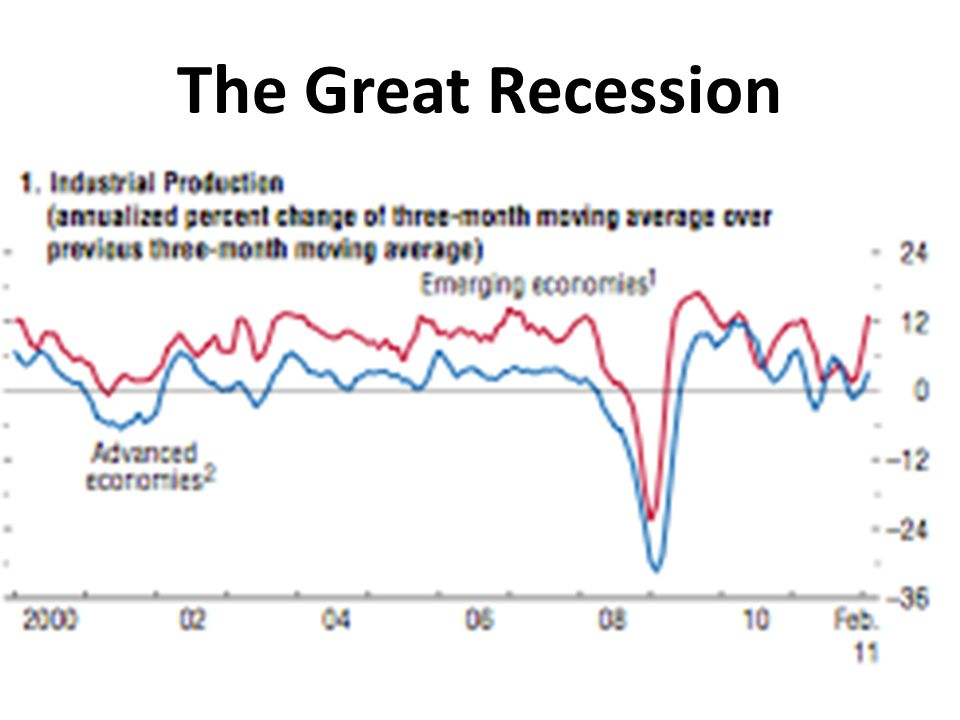 The Great Recession Source: IMF World Economic Outlook 2012: Growth resuming, dangers remain.