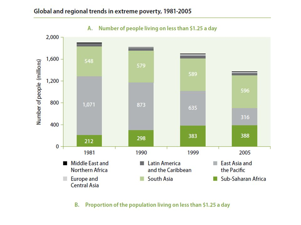 Overall, since 1980, the global number of people living in extreme poverty has declined from roughly 1.9 billion to 1.3 billion persons. This is positive of course, and again, much of the optimism accompanying the MDGs is based on this trend.