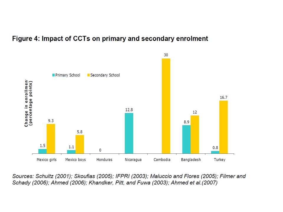 Social transfers have impacts on poverty levels and depth and also on variables such as access to food and nutrition, or to education. This figure shows the impact of selected CCTs on school enrolment.