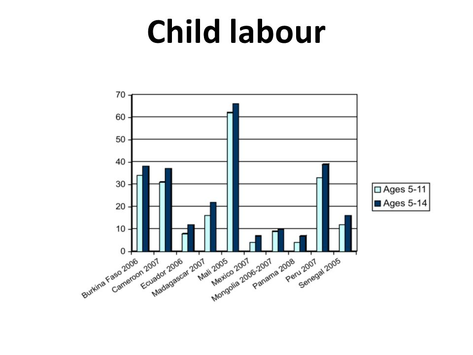 Child labour Source ILO IPEC. http://www.ilo.org/ipec/lang--en/index.htm.