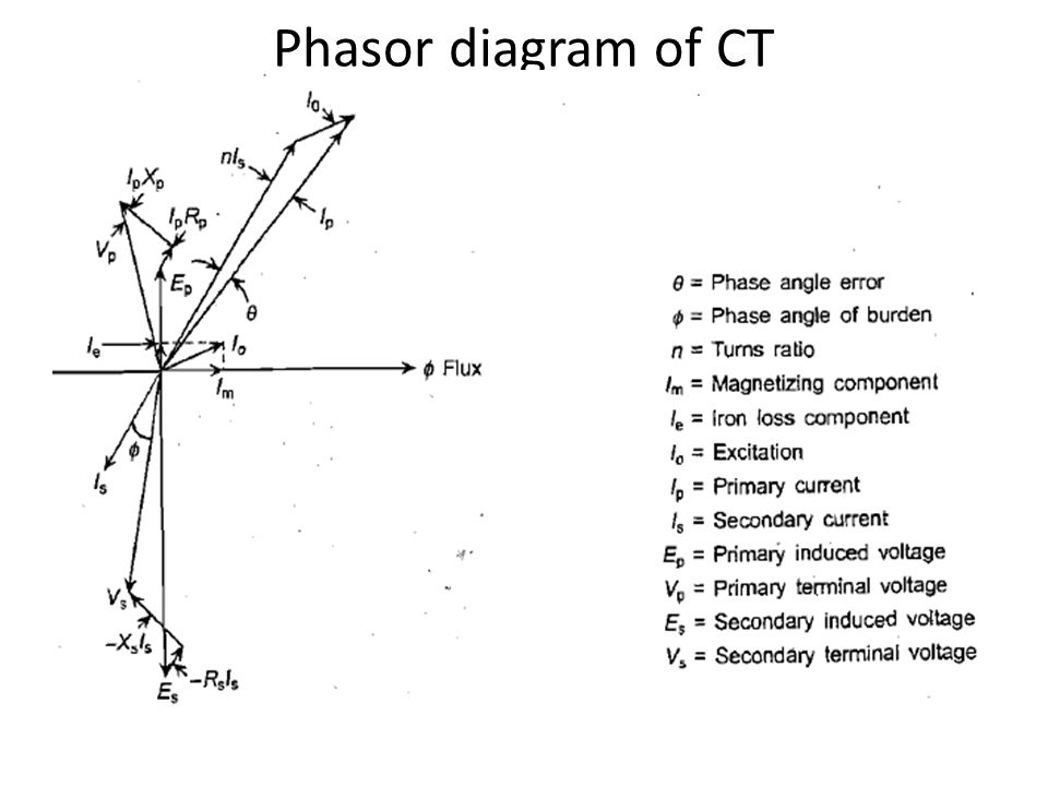 Connections of a ct and a pt to supply load and relay ppt video 10 phasor diagram ccuart Image collections