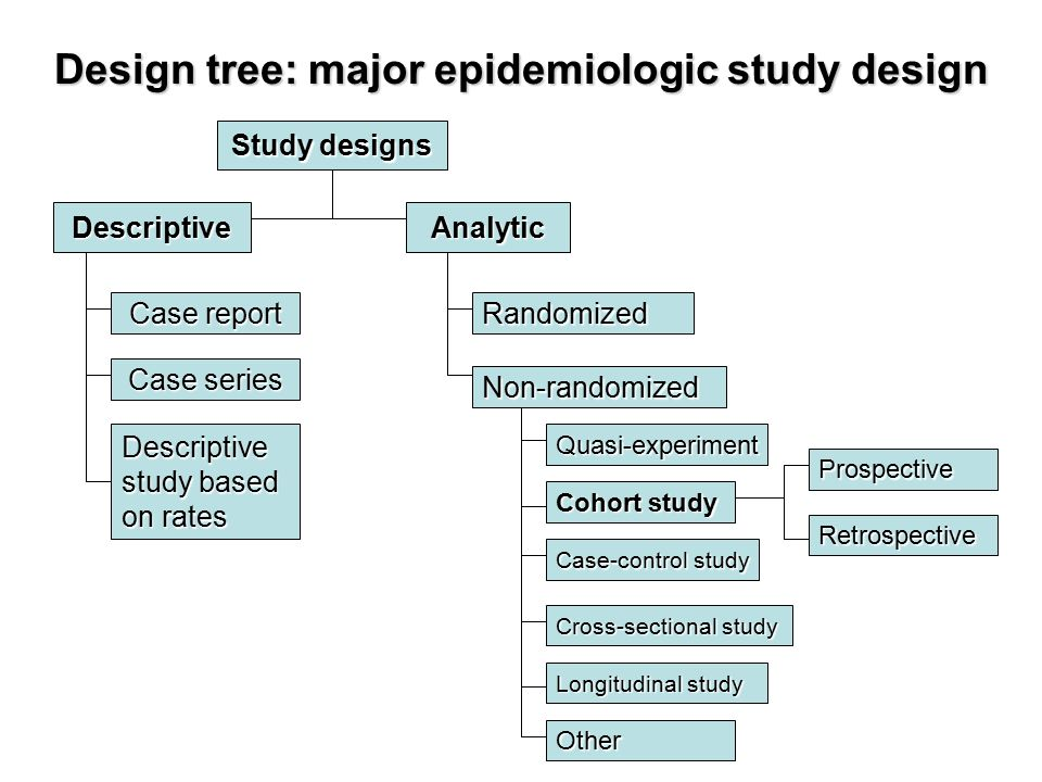 case control study design in epidemiology What makes a cohort vs a case-control study find out in this video.