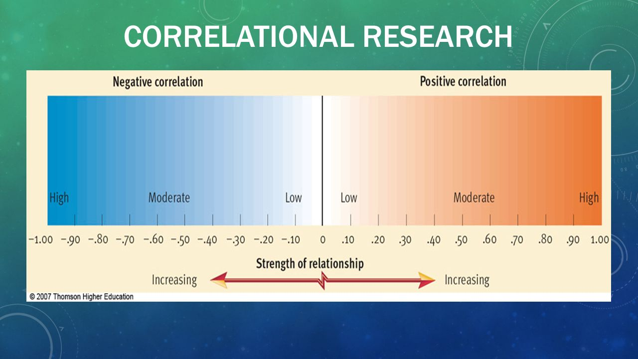 correlation in research Correlational research inferential/descriptive statistic (r) describes strength of linear relation between two variables strength of relation = degree of association.