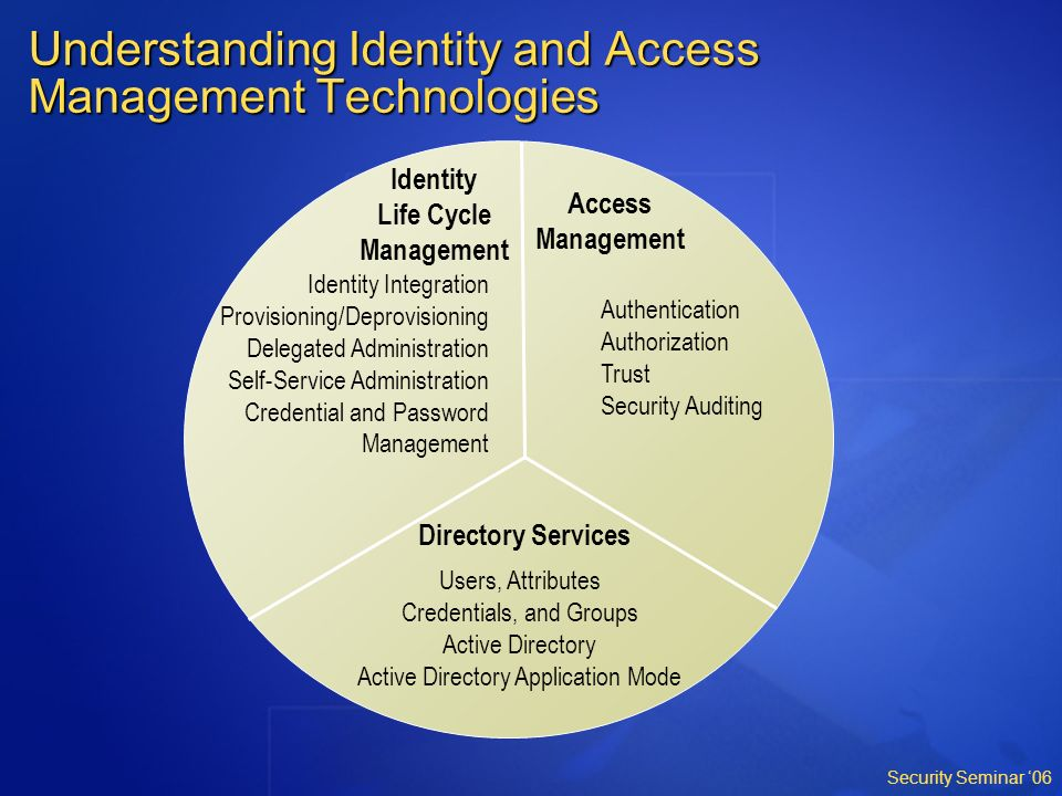 Understanding Identity And Access Management Technologies on Authentication And Authorization