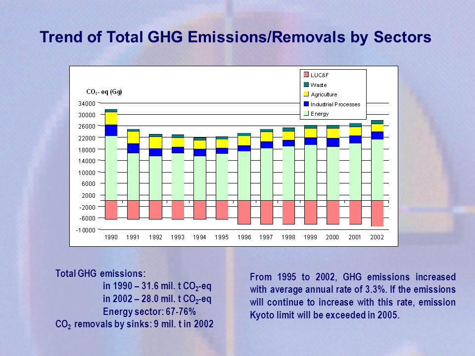 Trend of Total GHG Emissions/Removals by Sectors