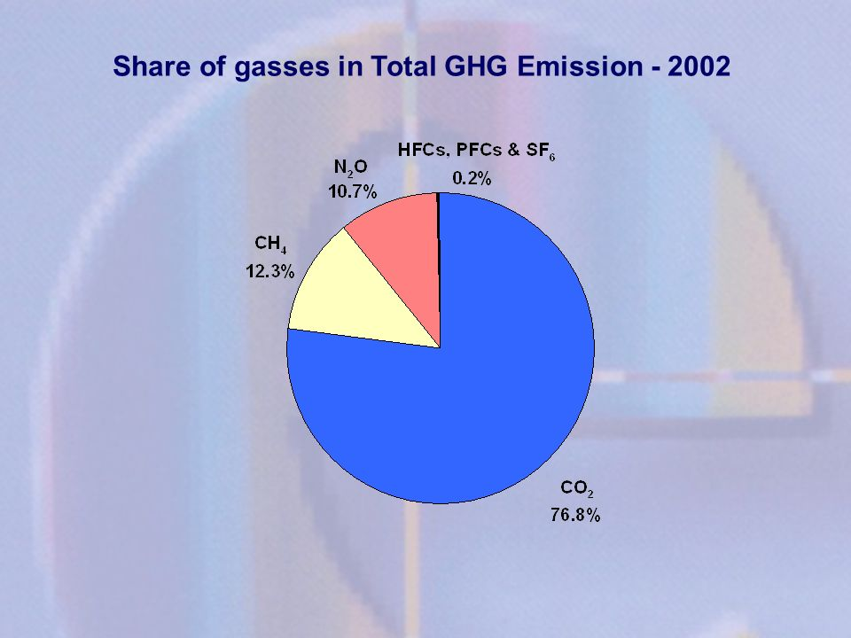 Share of gasses in Total GHG Emission - 2002