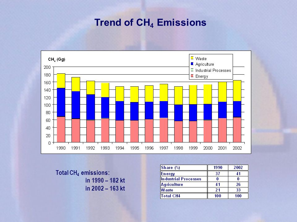 Trend of CH4 Emissions Total CH4 emissions: in 1990 – 182 kt